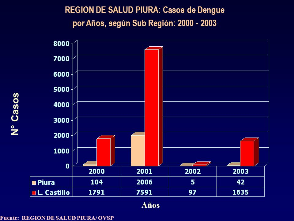 REGION PIURA: DEFUNCIONES MATERNAS REGISTRADAS POR TIPO DE CAUSA, SEGÚN PROVINCIA AÑO: 2003
