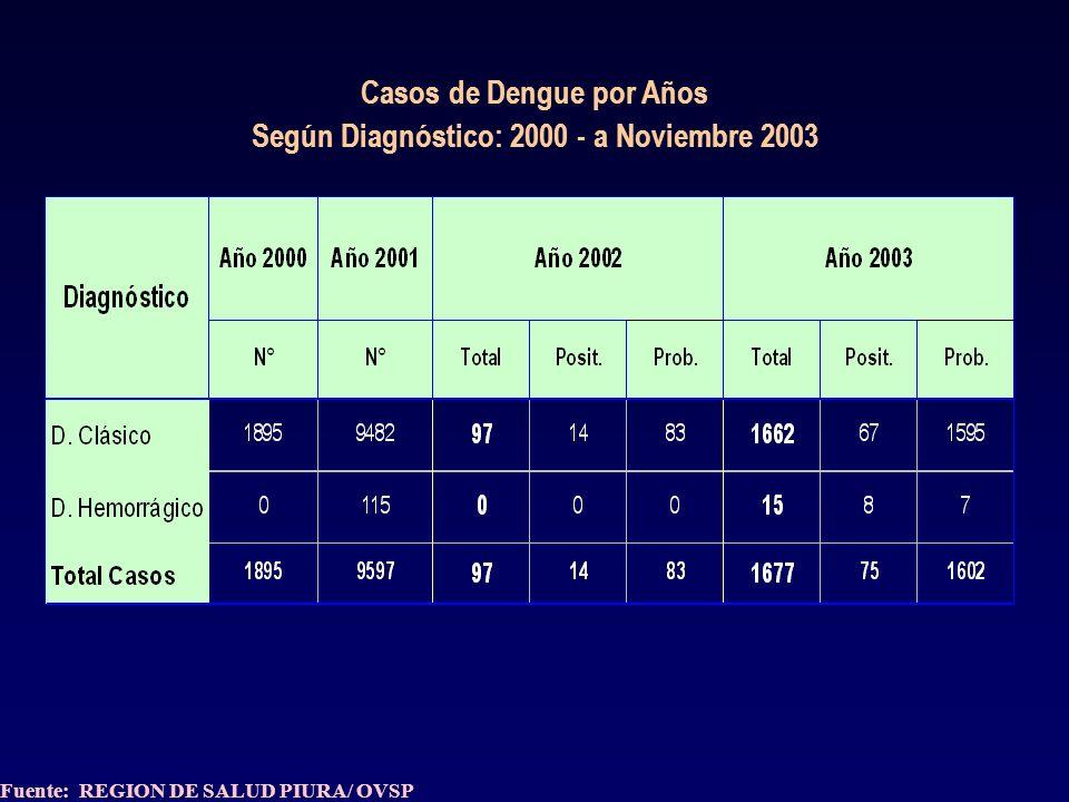 REGION PIURA: ESTRATIFICACION DISTRITAL DE MORTALIDAD MATERNA (TASA X 100 000 N.V.) AÑO: 2003