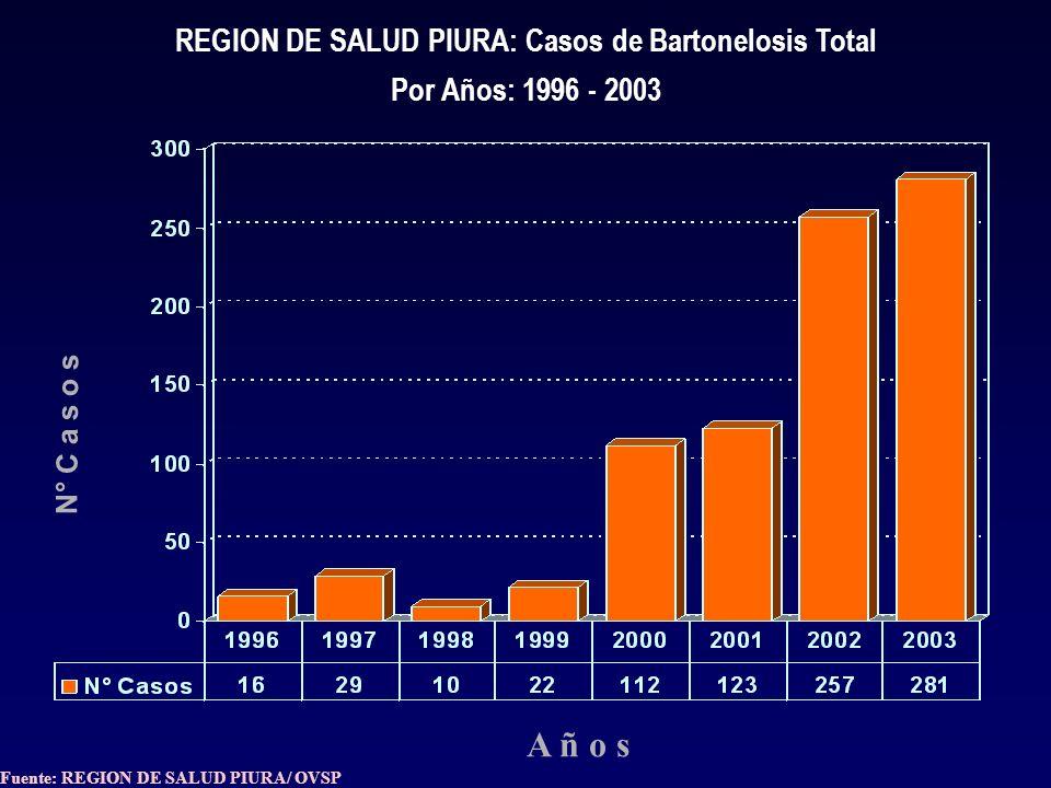 REGION DE SALUD PIURA: Casos de Malaria Total