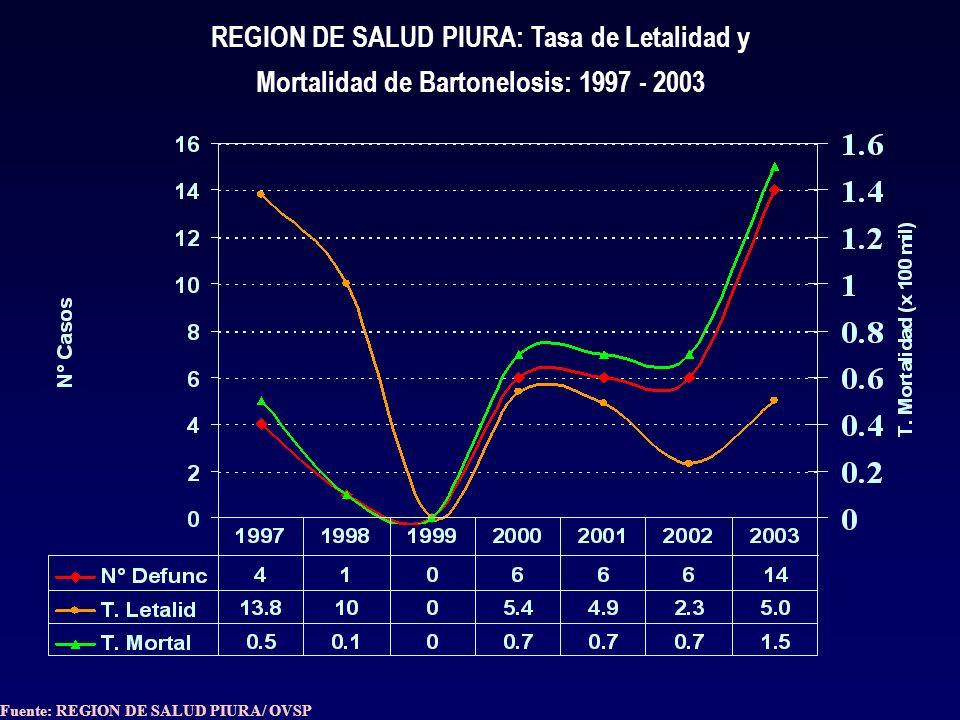 REGION DE SALUD PIURA: Canal Endémico de Malaria por Meses: Año 2003