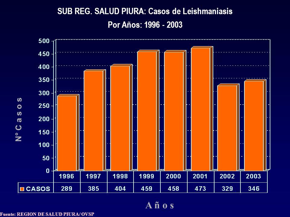 OVSP REGION PIURA: ESTRATIFICACION DISTRITAL DE DENGUE HEMORRAGICO, SEGÚN TASA DE INCID. X 10 000 HBTS. AÑO: 2003.