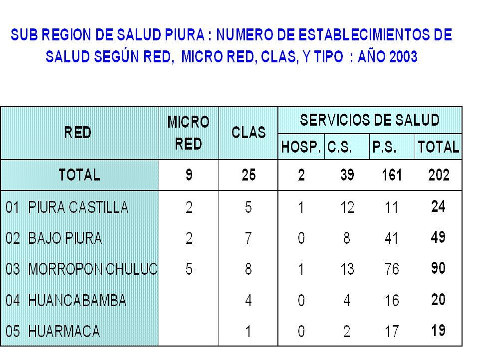 N° Casos REGION DE SALUD PIURA: Casos de Dengue