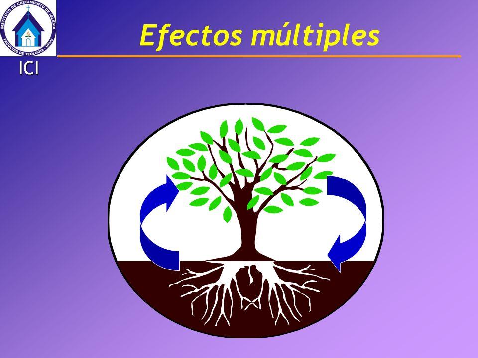 Efectos múltiples ICI