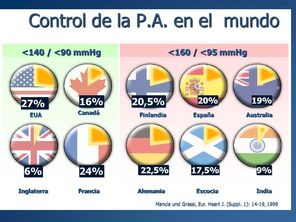 Control de la P.A. en el mundo