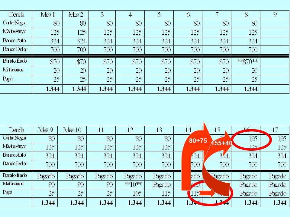 80+75 Este es el total de los pagos mensuales, o sea, la columna #4 de la planilla. Concentrese en pagar primero las deudas mas chicas.