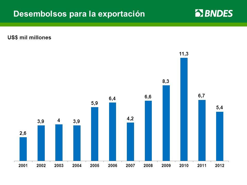 Desembolsos para la exportación