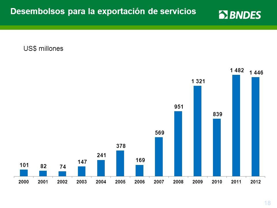 Desembolsos para la exportación de servicios