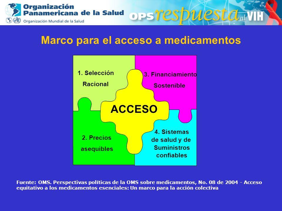 Marco para el acceso a medicamentos