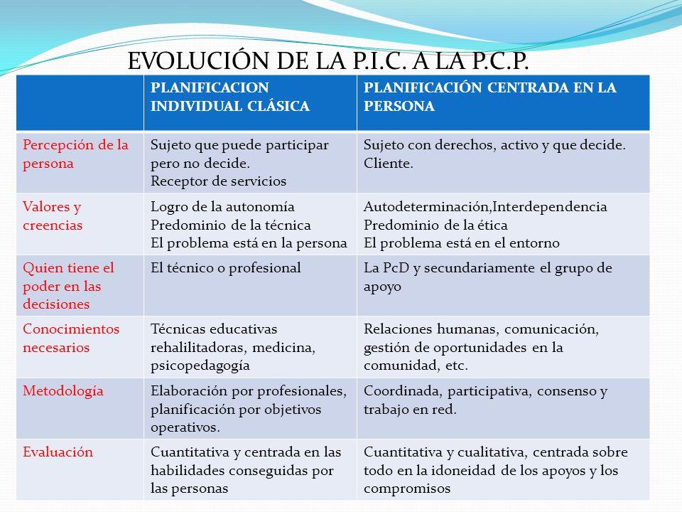 EVOLUCIÓN DE LA P.I.C. A LA P.C.P.