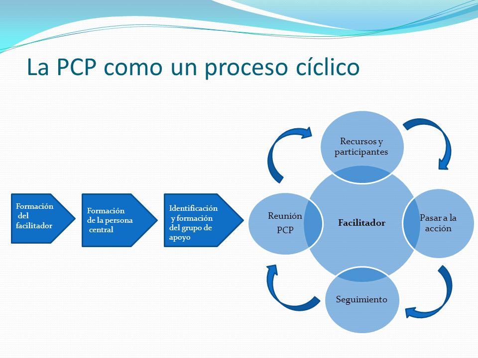 La PCP como un proceso cíclico