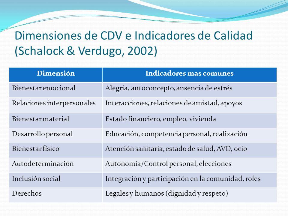 Dimensiones de CDV e Indicadores de Calidad (Schalock & Verdugo, 2002)