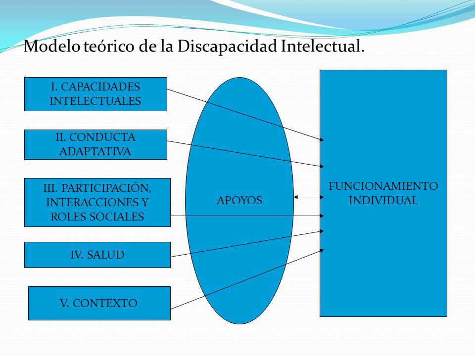 Modelo teórico de la Discapacidad Intelectual.