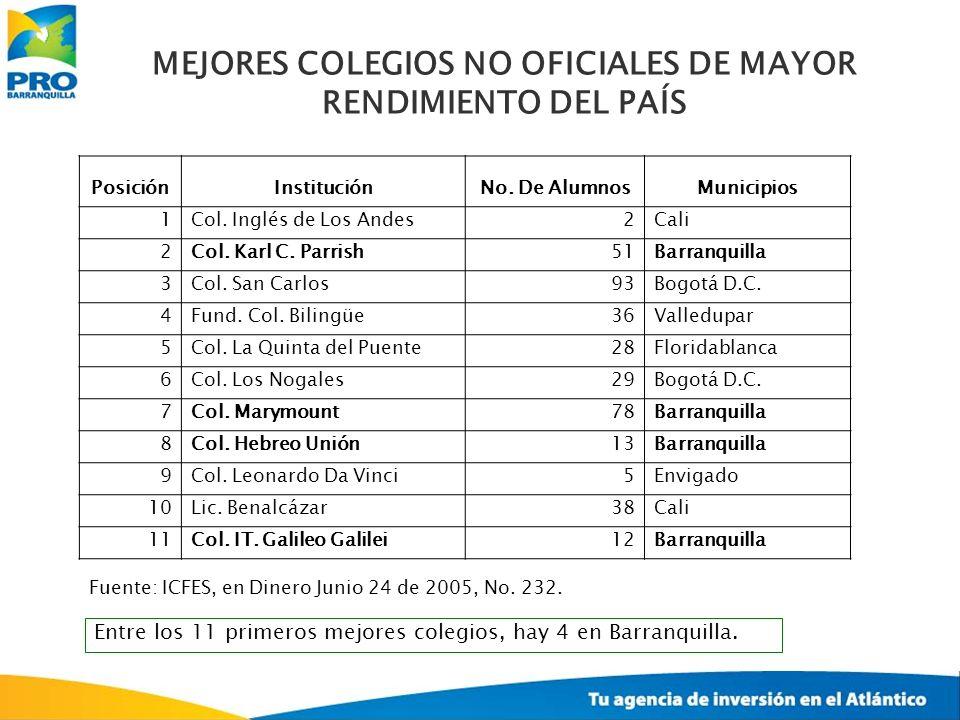 MEJORES COLEGIOS NO OFICIALES DE MAYOR RENDIMIENTO DEL PAÍS