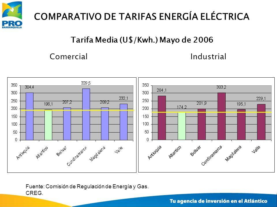 COMPARATIVO DE TARIFAS ENERGÍA ELÉCTRICA Tarifa Media (U$/Kwh