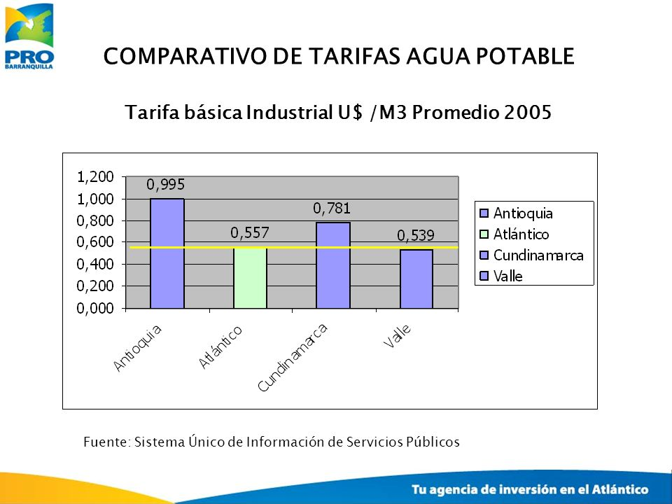 COMPARATIVO DE TARIFAS AGUA POTABLE Tarifa básica Industrial U$ /M3 Promedio 2005