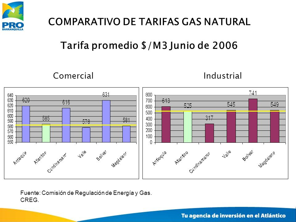 COMPARATIVO DE TARIFAS GAS NATURAL Tarifa promedio $/M3 Junio de 2006
