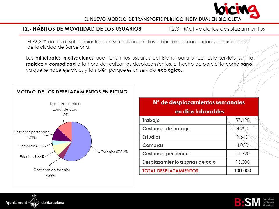 MOTIVO DE LOS DESPLAZAMIENTOS EN BICING