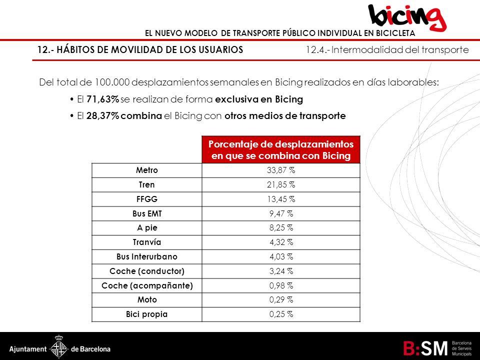 Porcentaje de desplazamientos en que se combina con Bicing