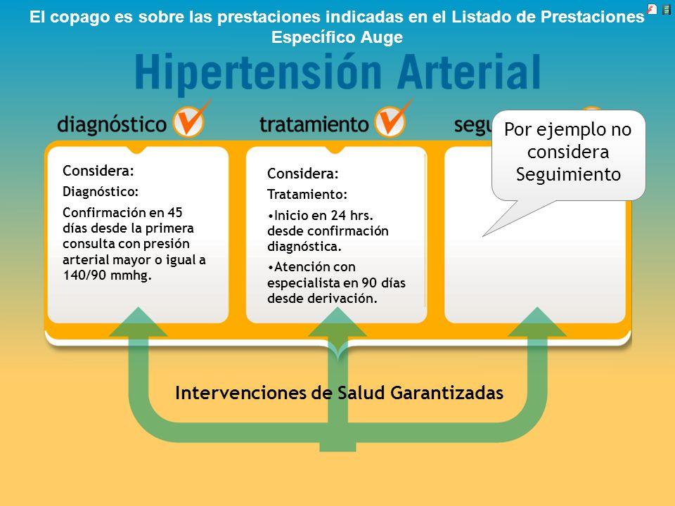 Intervenciones de Salud Garantizadas