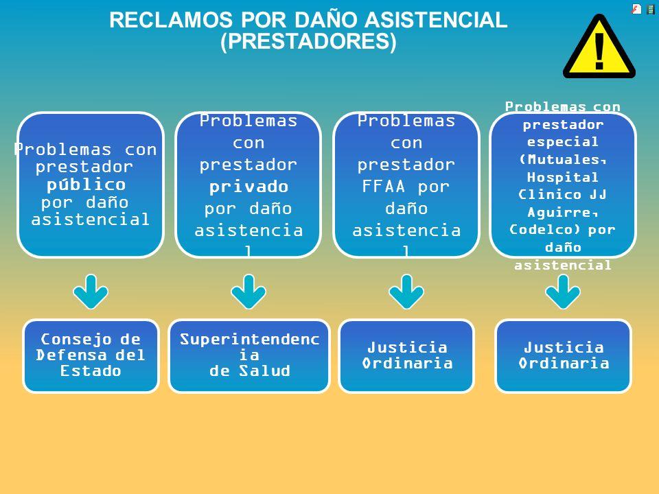 RECLAMOS POR DAÑO ASISTENCIAL (PRESTADORES)