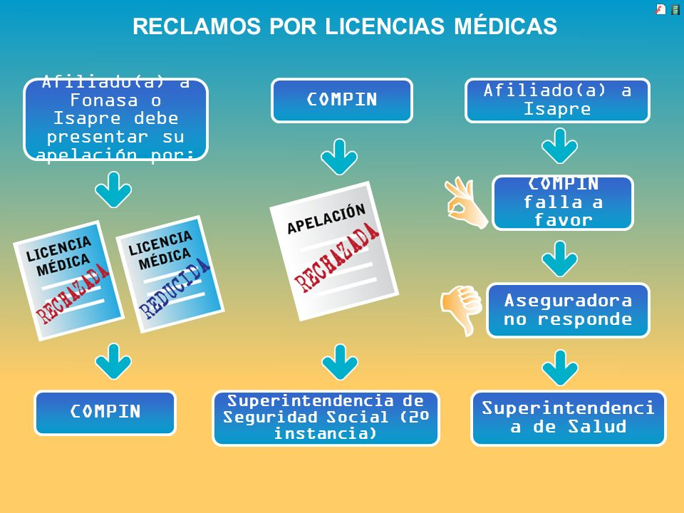 RECLAMOS POR LICENCIAS MÉDICAS