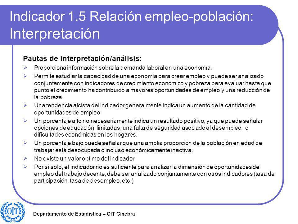 Indicador 1.5 Relación empleo-población: Interpretación