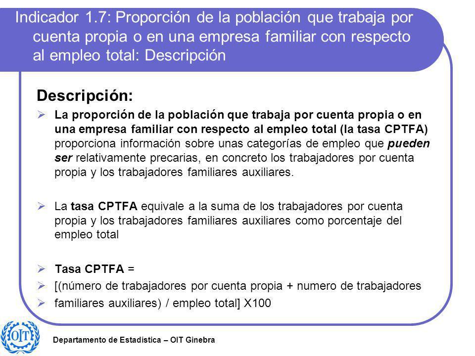 Indicador 1.7: Proporción de la población que trabaja por cuenta propia o en una empresa familiar con respecto al empleo total: Descripción
