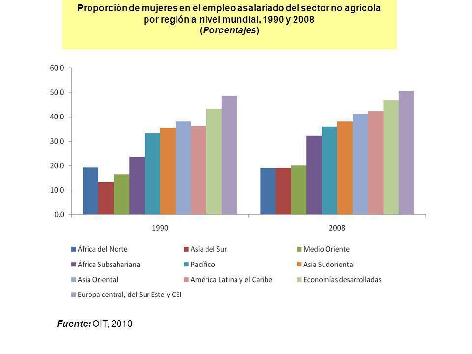Proporción de mujeres en el empleo asalariado del sector no agrícola