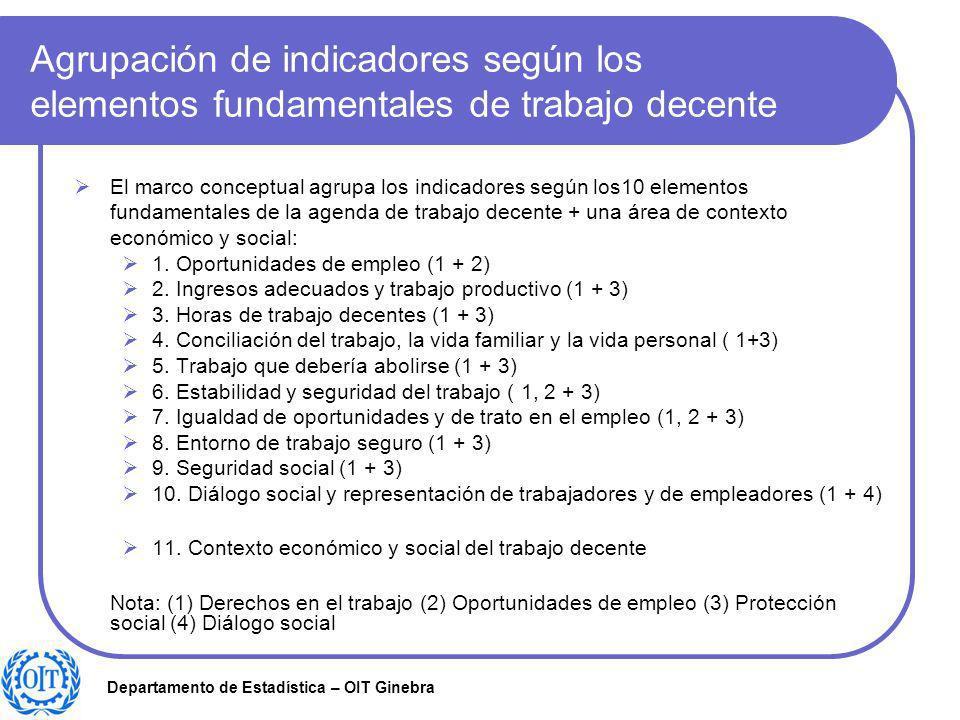Agrupación de indicadores según los elementos fundamentales de trabajo decente