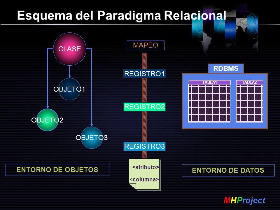 Esquema del Paradigma Relacional