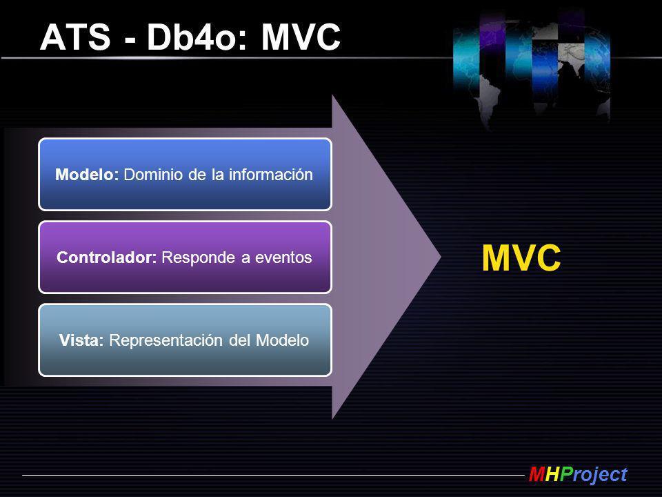 ATS - Db4o: MVC MVC Modelo: Dominio de la información
