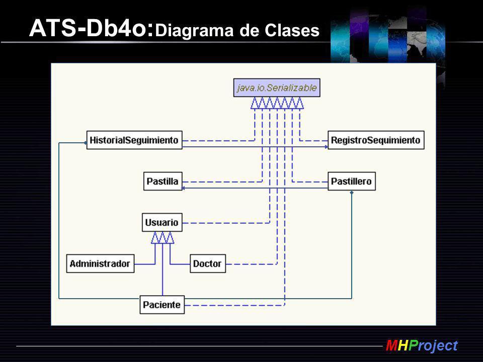 ATS-Db4o:Diagrama de Clases