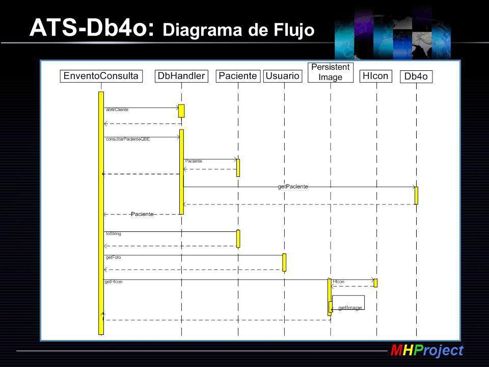 ATS-Db4o: Diagrama de Flujo