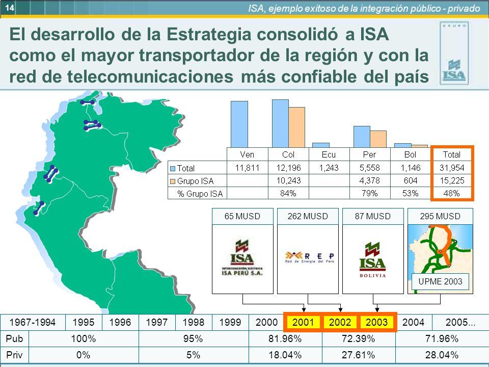 ISA, ejemplo exitoso de la integración público - privado