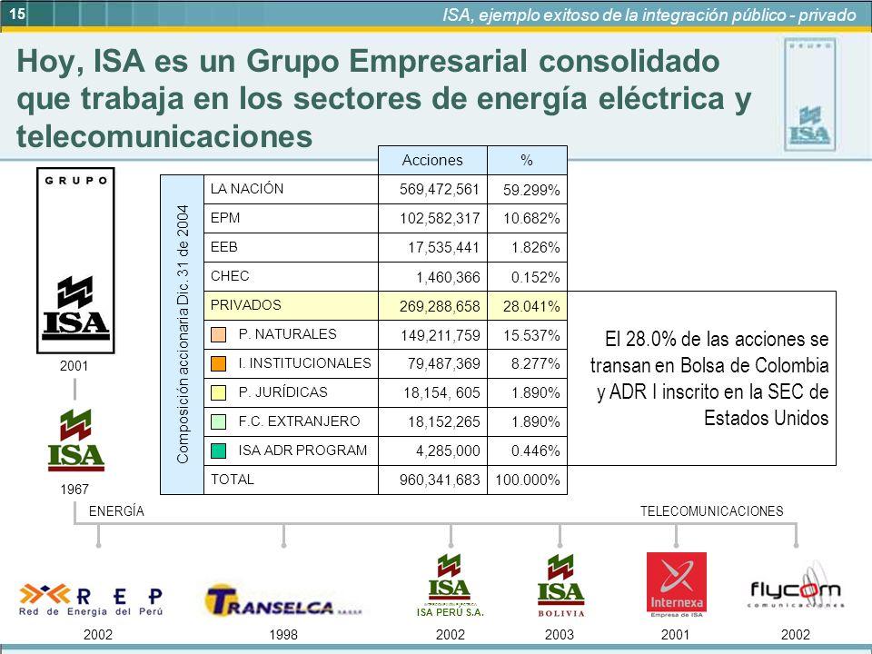 INTERCONEXIÓN ELÉCTRICA ISA PERÚ S.A.