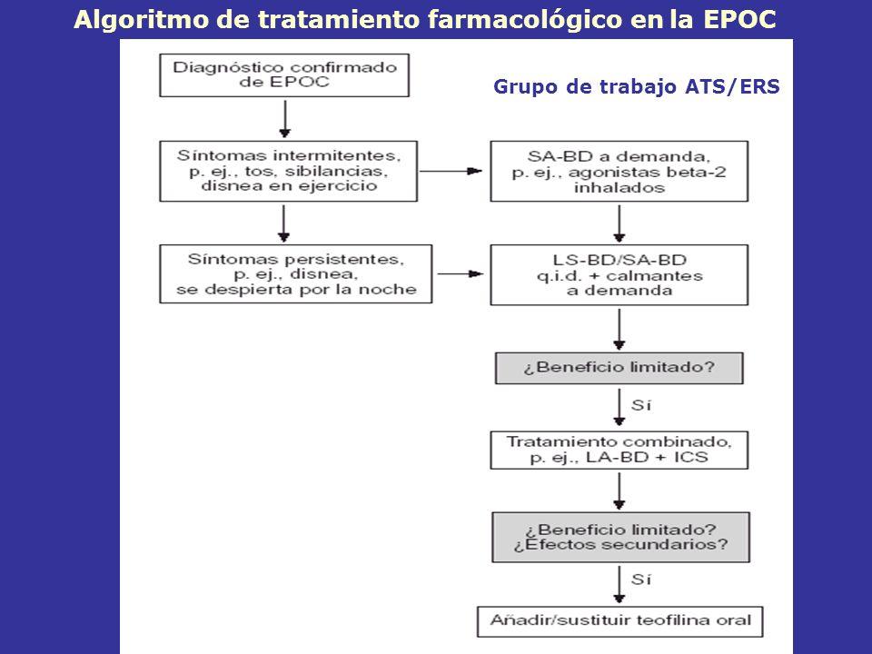 Algoritmo de tratamiento farmacológico en la EPOC