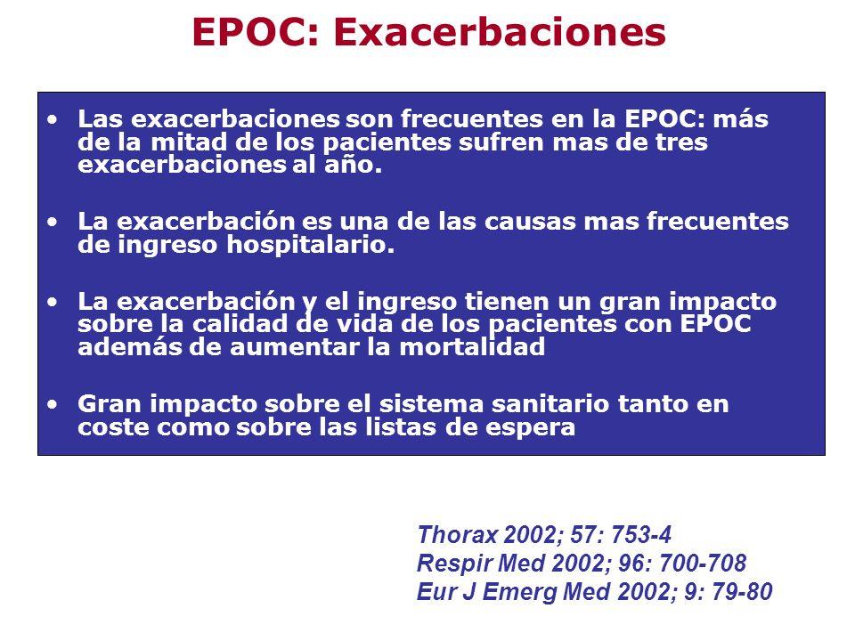 EPOC: Exacerbaciones Las exacerbaciones son frecuentes en la EPOC: más de la mitad de los pacientes sufren mas de tres exacerbaciones al año.