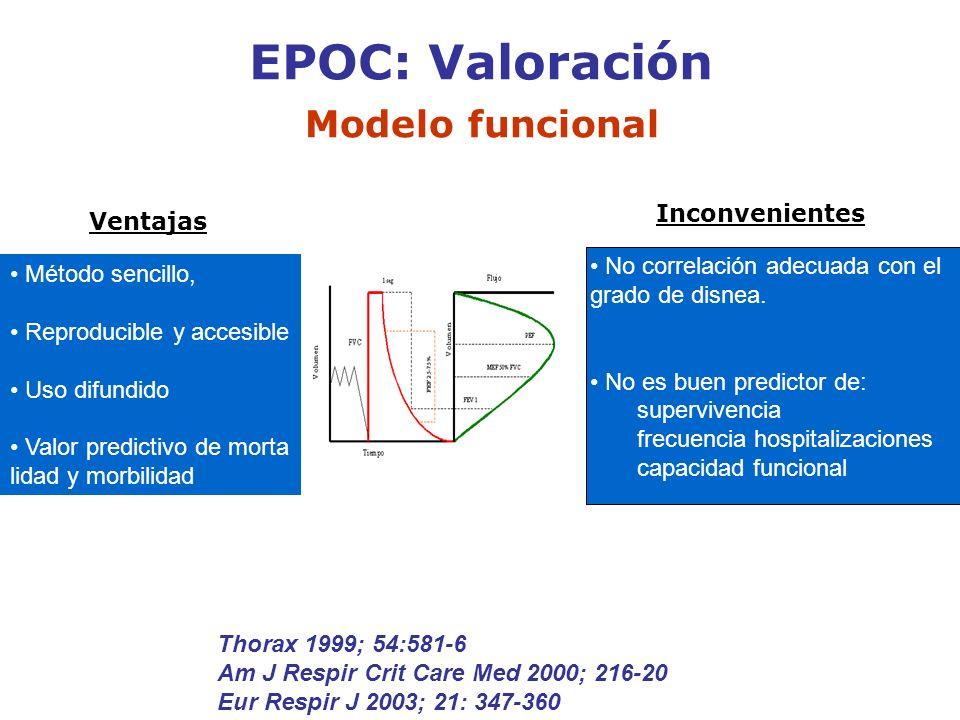 EPOC: Valoración Modelo funcional Inconvenientes Ventajas