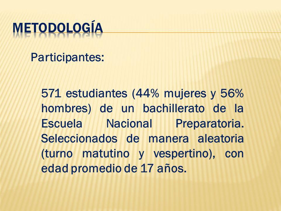 Metodología Participantes: