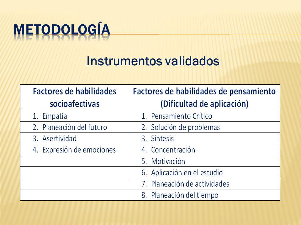 Instrumentos validados