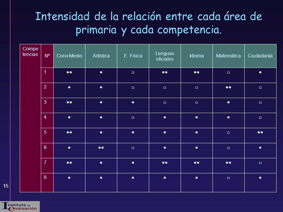 Intensidad de la relación entre cada área de primaria y cada competencia.