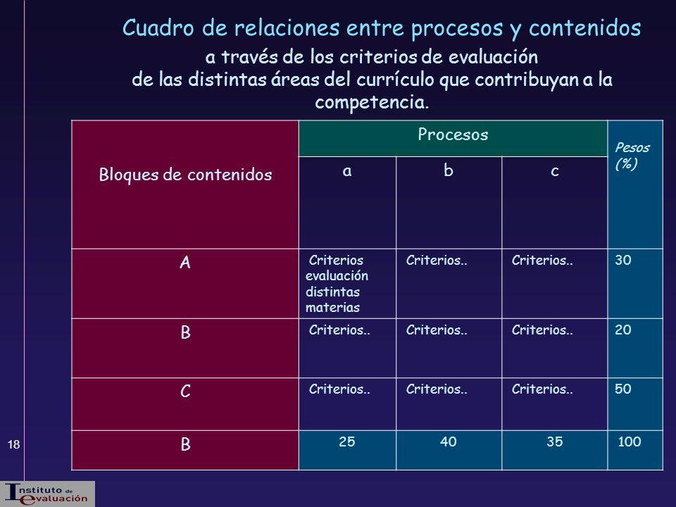 Cuadro de relaciones entre procesos y contenidos