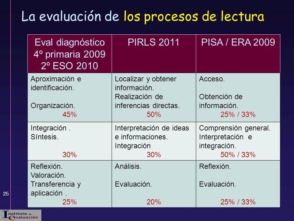 La evaluación de los procesos de lectura