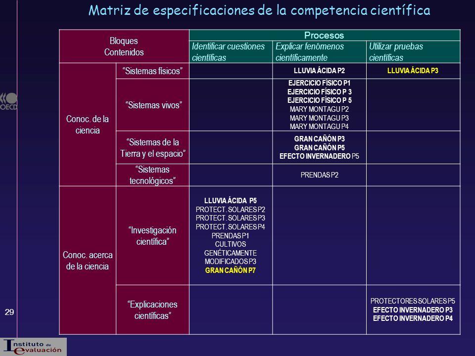Matriz de especificaciones de la competencia científica