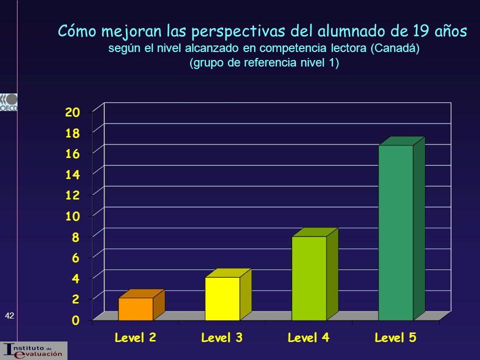 Cómo mejoran las perspectivas del alumnado de 19 años según el nivel alcanzado en competencia lectora (Canadá) (grupo de referencia nivel 1)