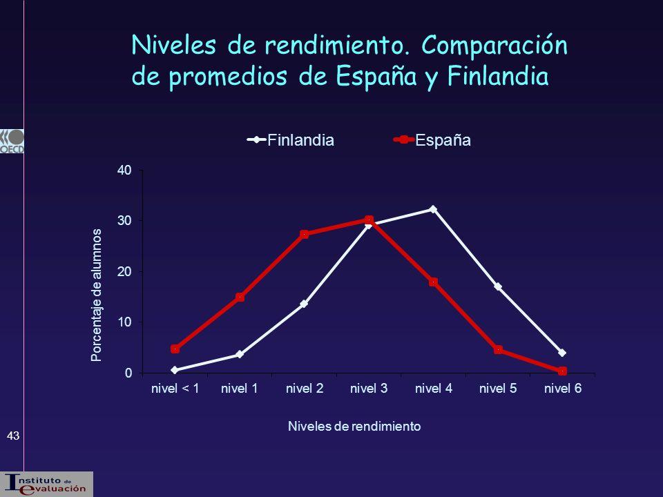 Niveles de rendimiento. Comparación de promedios de España y Finlandia