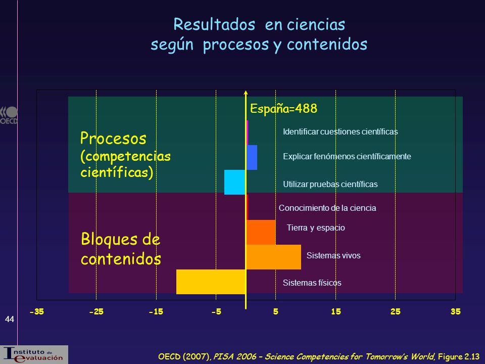 Resultados en ciencias según procesos y contenidos