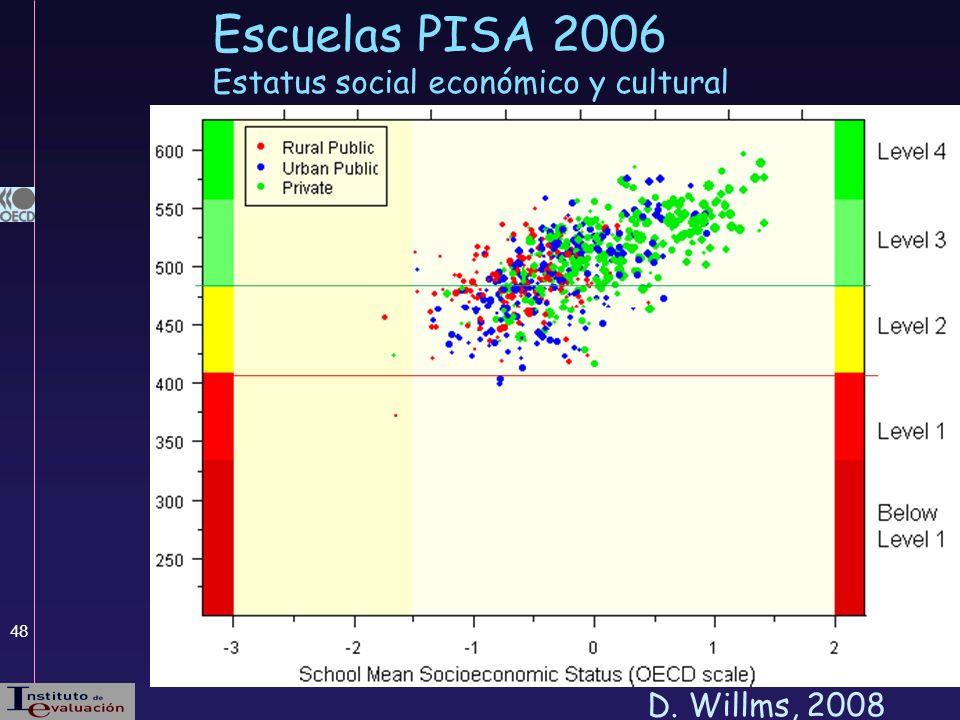 Escuelas PISA 2006 Estatus social económico y cultural D. Willms, 2008