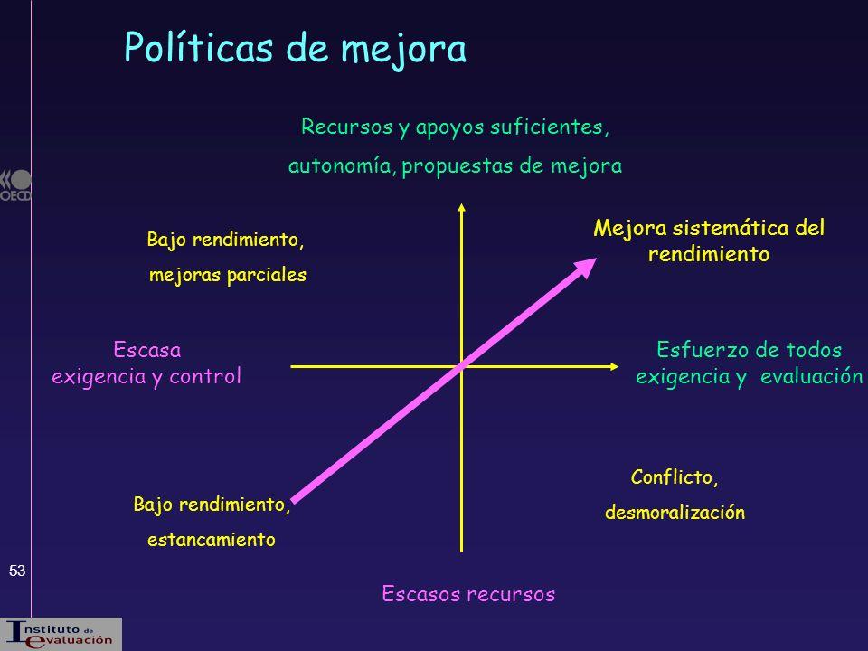 Políticas de mejora Recursos y apoyos suficientes,