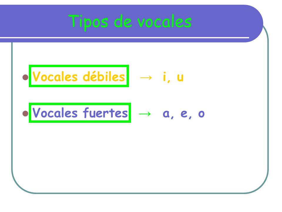 Tipos de vocales Vocales débiles → i, u Vocales fuertes → a, e, o